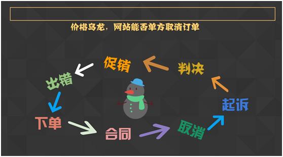 价格乌龙,网站能否单方取消订单