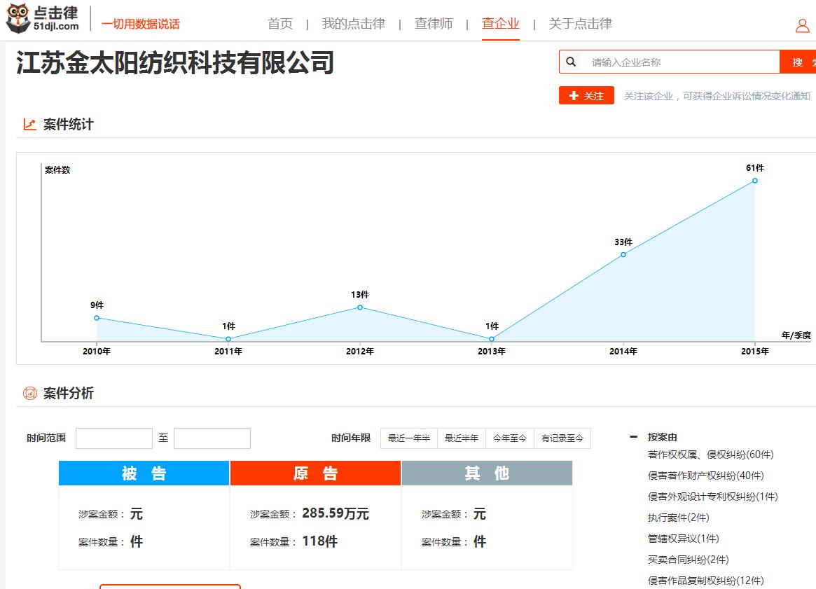 江苏金太阳纺织科技有限公司诉讼情况分析