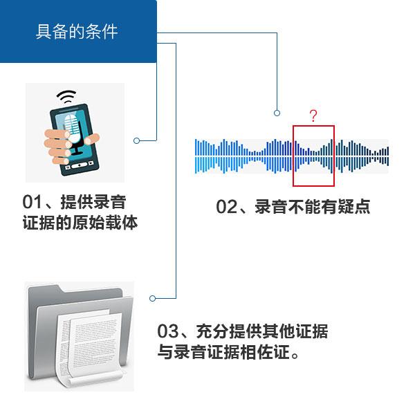 录音证据资料被采信所需具备条件